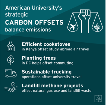 AU's carbon offsets. Efficient cookstoves in Kenya offset study-abroad air travel. Planting trees in DC helps offset commuting. Sustainable trucking operations offset travel. Landfill methane projects offset natural gas use & landfill waste.