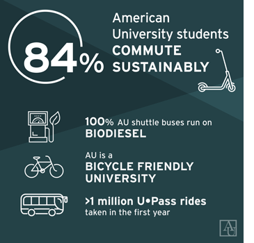 84% AU students commute sustainably. 100% AU shuttle buses run on biodiesel. Au is a bicycle friendly university. >1 million u-Pass rides taken in the first year.