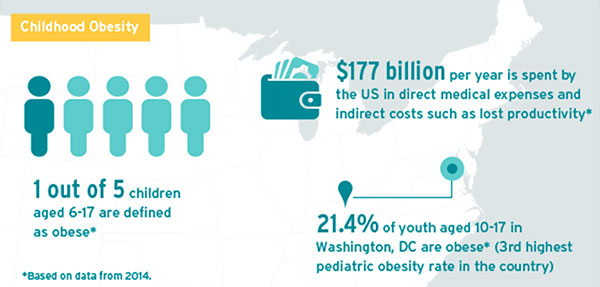 1 of 5 US children are defined as obese in 2014; 21.4% of DC youth are obese, $177 billion is spent annually on related costs.