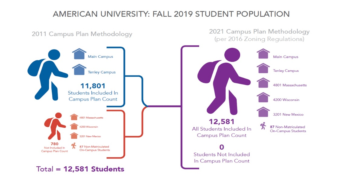 Differences in 2011 and 2021 Campus Plan student count methodologies. The student count remains the same in both