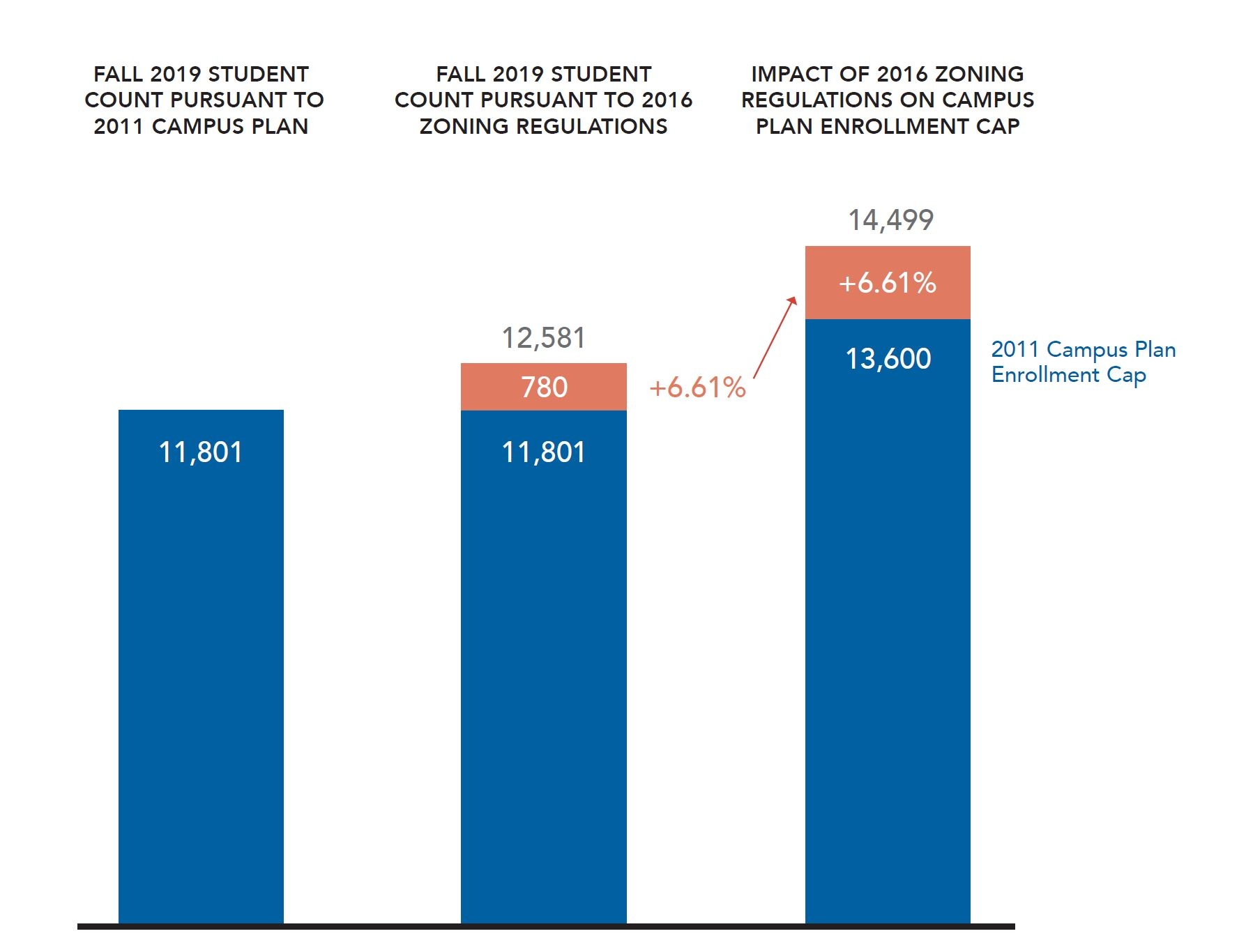 Fall 2019 enrollment counts based on the 2011 Campus Plan and 2016 zoning regulations