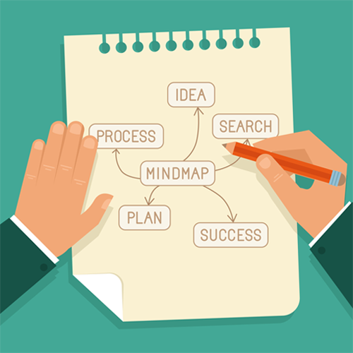 "An illustration of someone drawing a mindmap, with the word ""mindmap"" in the middle, and then the following words branching out: idea, search, success, plan, process"