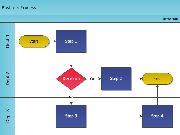 A business process chart showing different steps and decisions by different departments