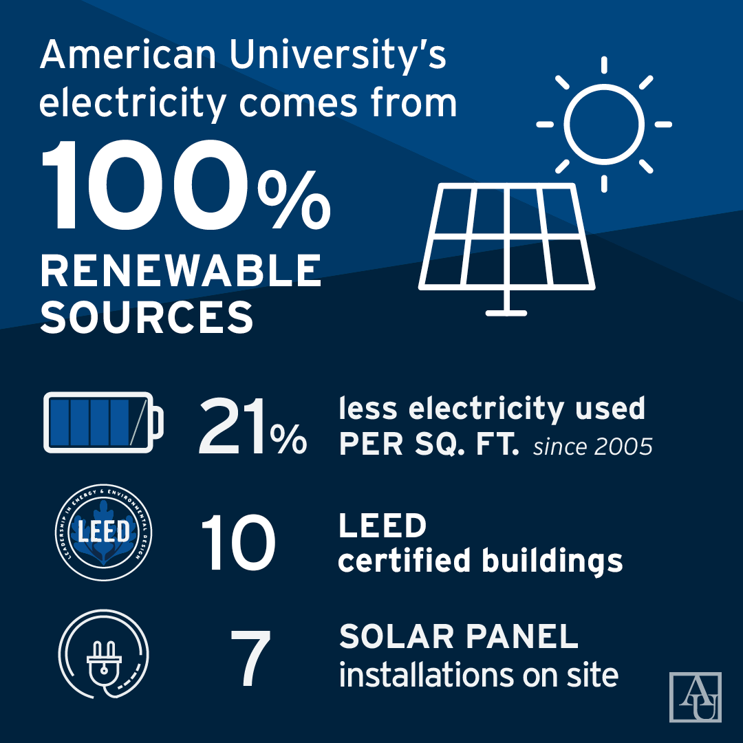AU's electricity comes from 100% renewable sources. 21% less electricity used per sq. ft. since 2005. 10 LEED certified buildings. 7 solar panel installations on site.