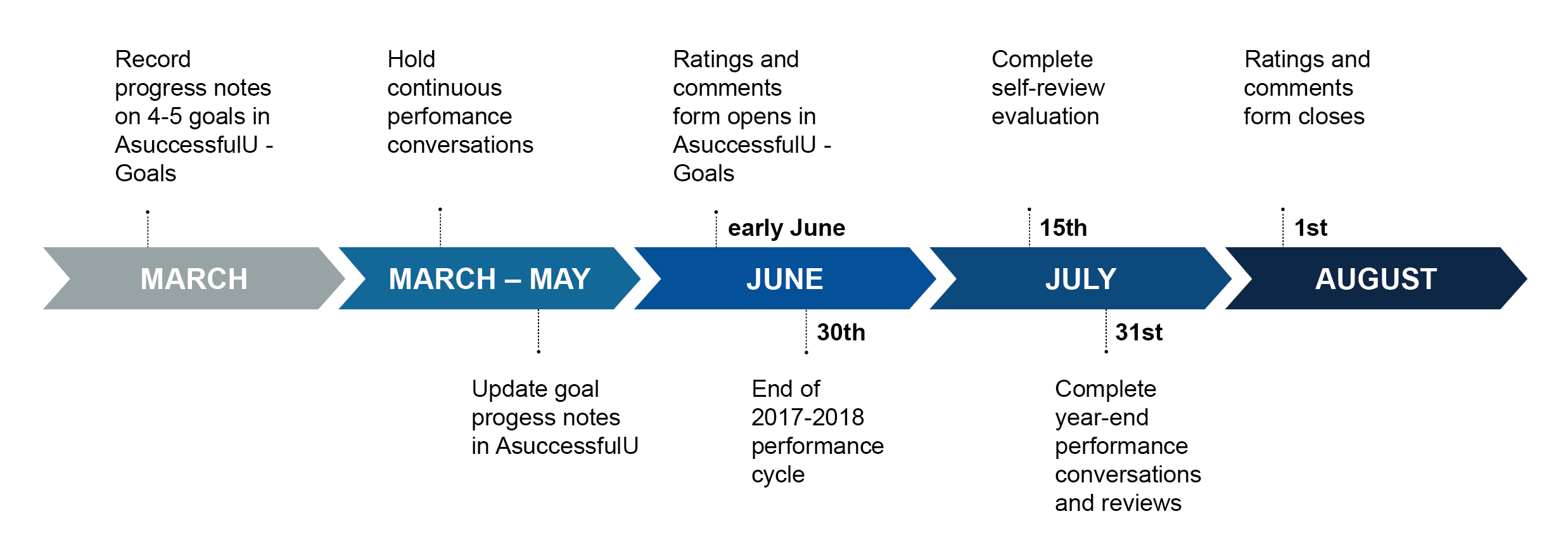 2017-2018 Performance Management Timeline