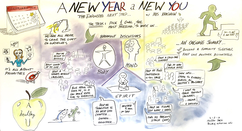 "Recharge graphic recording of ""A New Year, A New You"" session."