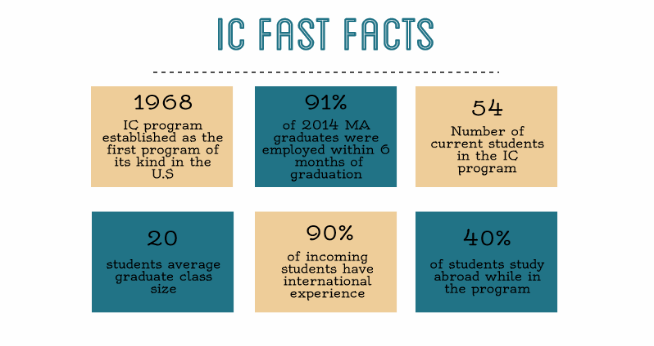 IC Fast Facts