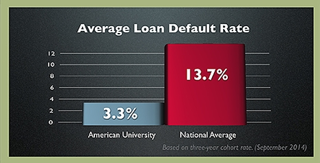 bar chart showing American University average loan default rate of 3.3% vs national average of 13.7%