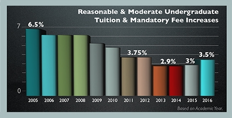 chart showing reasonable and moderate undergraduate tuition and mandatory fee increases