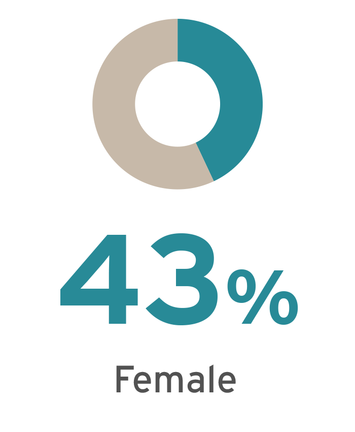 Female Student Percentage of 2016 MBA Class is 43%