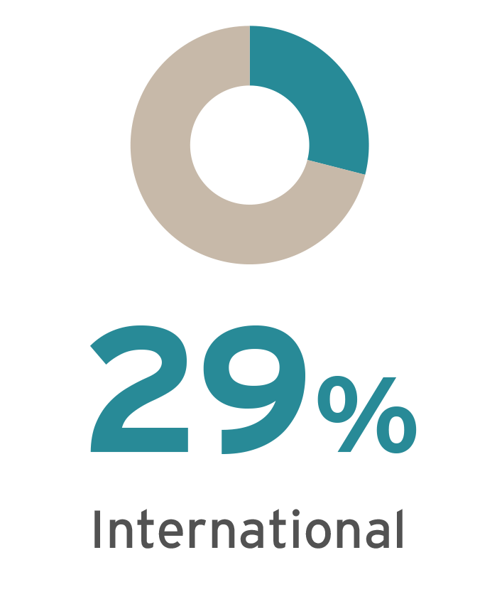 International Student Percentage of 2016 MBA Class is 29%