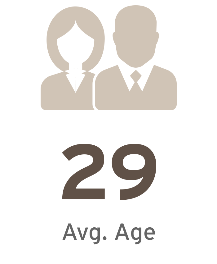 Average Age of MBA 2016 Class is 29