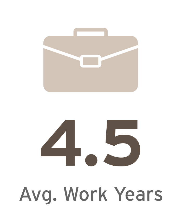 4.5 years of Average Work Experience in 2016 MBA Class