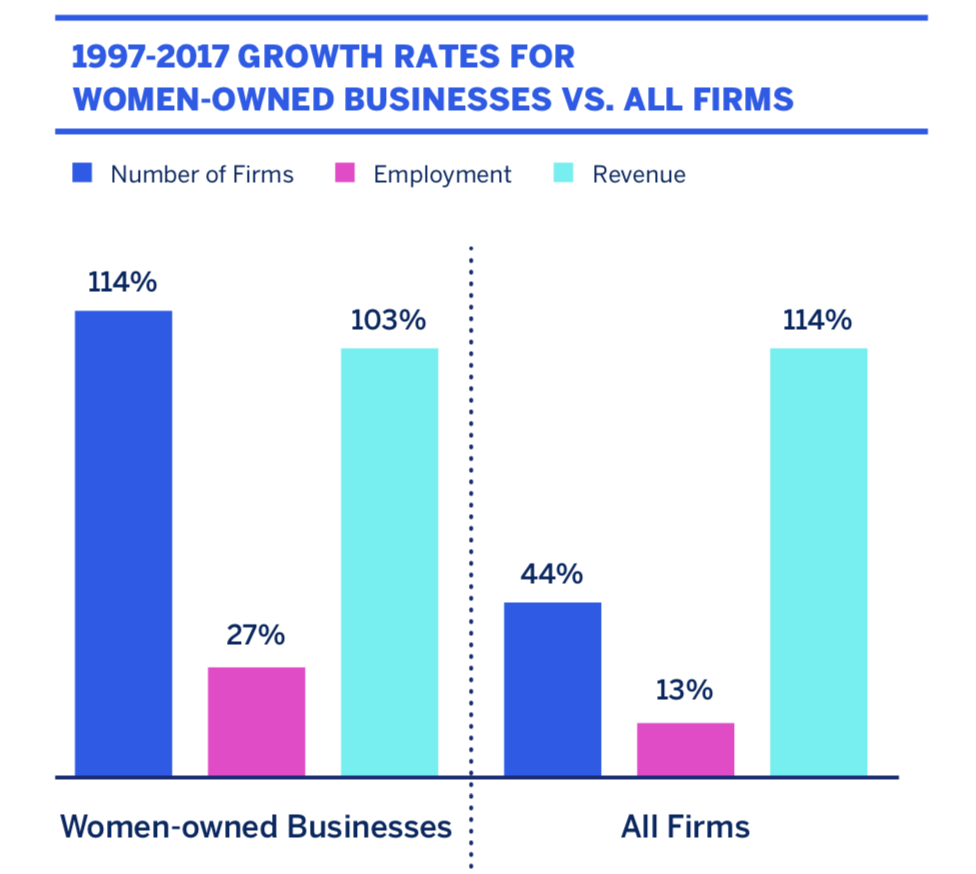 Growth rates bar chart for women owned businesses vs all firms from '97 to 2017
