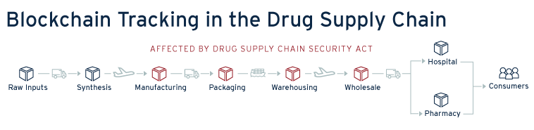 A Global Model to Reduce Deaths from Counterfeit Drugs in