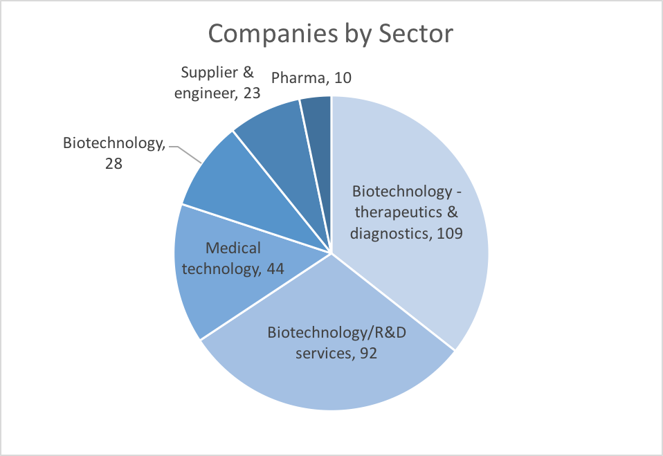 Companies by sector biohealth