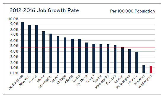 2012 - 2016 Job Growth Rate