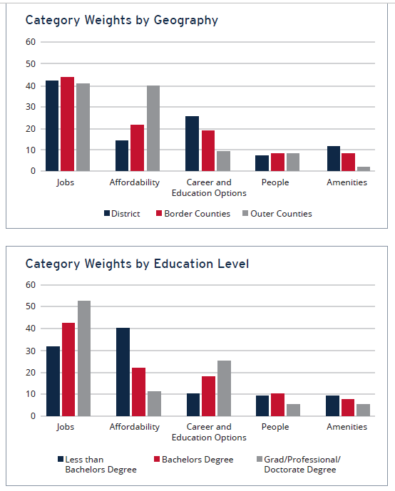 Category Weights by Geography and Education