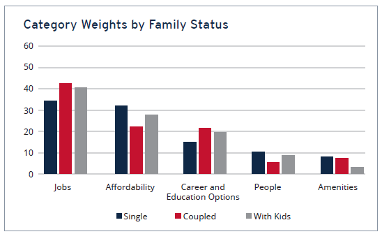 Category Weights by Family Status Chart