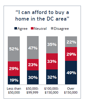 Home Buyer Survey Results