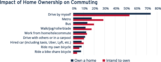 Impact of Home Ownership on Commuting