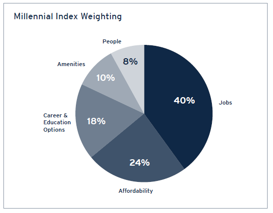 Millennial Index Weighting