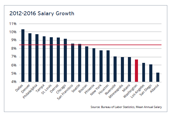2012 - 2012 Salary Growth
