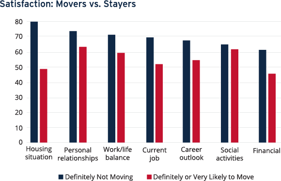 Satisfaction: Movers vs. Stayers