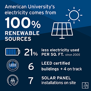 AU's electricity comes from 100% renewable sources. 21% less electricity per sq. ft. since 2005. 6 LEED certified buildings. 7 solar panels