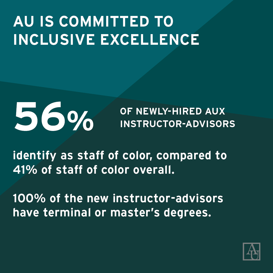 AU is committed to Inclusive Excellence. 56% of newly-hired AUx instructor-advisors identify as staff of color, compared to 41% of staff of color overall. 100% of the new instructor-advisors have terminal or master's degrees.