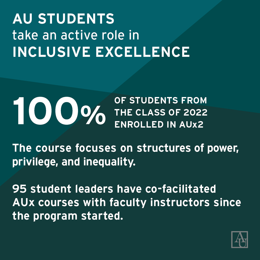 AU students take an active role in inclusive excellence. 100% of students from the class of 2022 enrolled in AUx2. The course focuses on structures of power, privilege, and inequality. 95 students have co-facilitated AUx courses since it began.