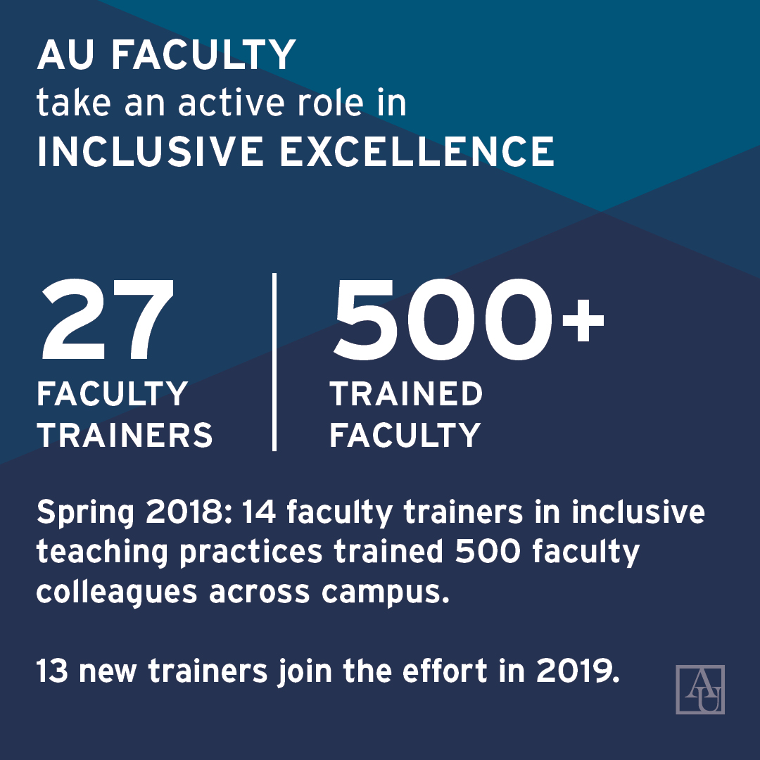 AU Facutly take an active role in Inclusive Excellence. 27 faculty trainers yielded more than 500 trained faculty members in inclusive teaching practices.