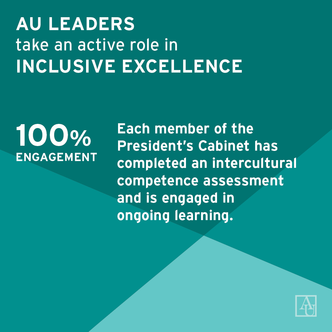 AU Leaders take an active role in Inclusive Excellence. 100% of the President's Cabinet has completed an intercultural competence assessment and is engaged in ongoing learning.