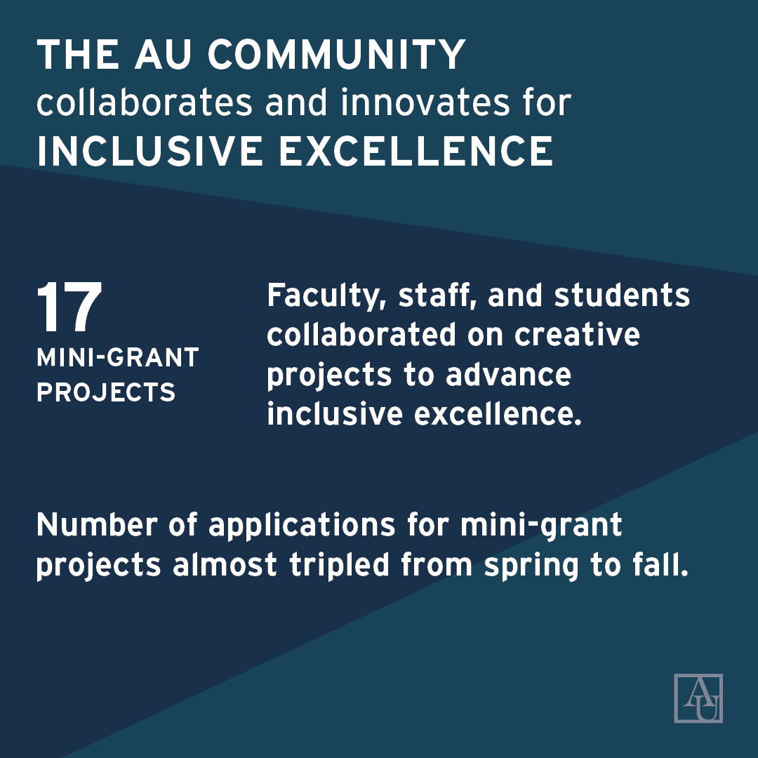 The AU community collaborates and innovates for Inclusive Excellence. 17 mini-grant projects by faculty, staff, and students collaborated on creative projects to advance Inclusive Excellence. Number of applications almost tripled from Spring to Fall.