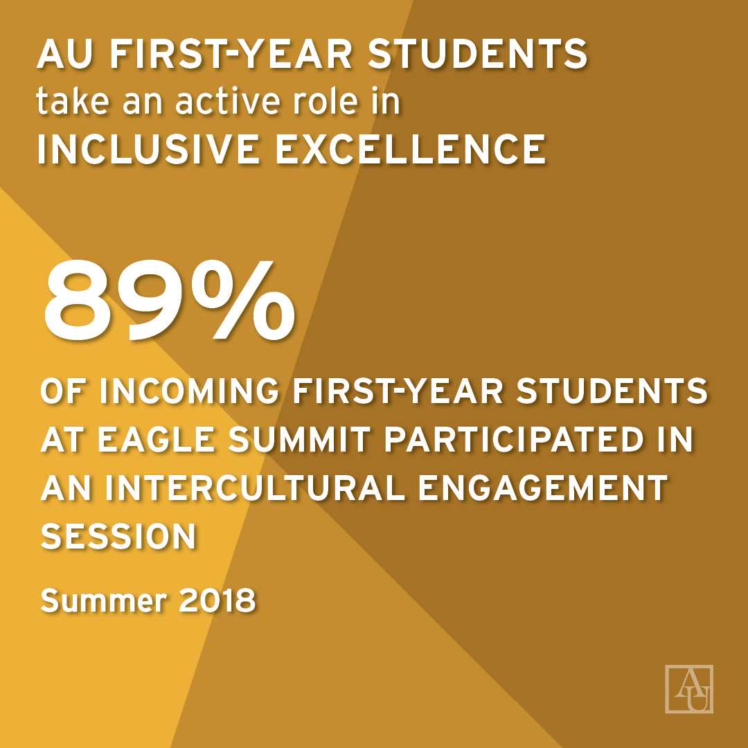 AU first-year students take an active role in inclusive excellence. 89% of incoming first-year students at eagle summit participated in an intercultural engagement session in Summer 2018.