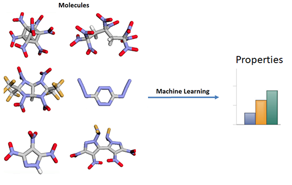 Molecules and machine learning process.