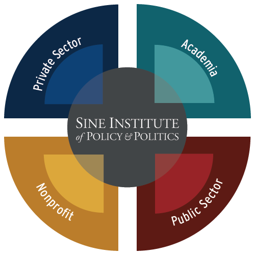 The Sine Institute brings together the public, private, and nonprofit sectors with academia to forward the study of policy and politics.