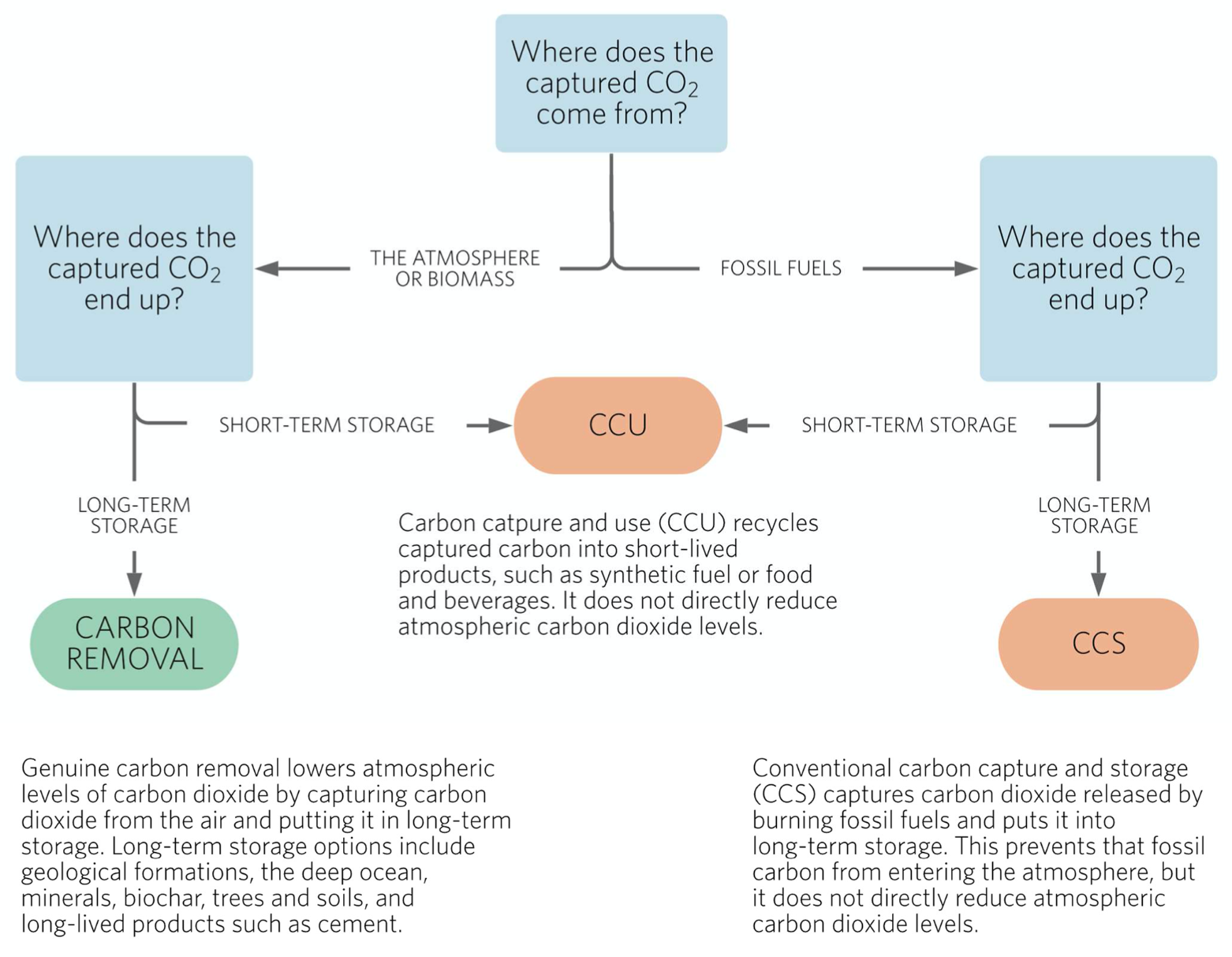 Flow chart showing the conditions under which carbon capture and use counts as a form of carbon removal.