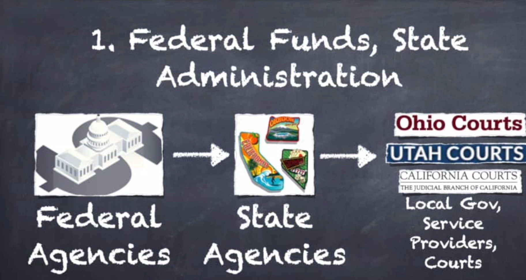 Grants Matrix. 1. Federal funds, State administrations. Federal Agencies, to state agencies, to local gov., service providers, and courts.