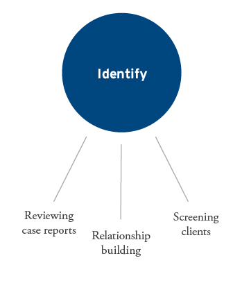 Identify: Reviewing case reports, Relationship building, Screening clients