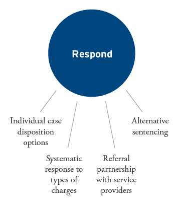Respond: Systematic response to charges, Individual case options, Referral partnership with providers, Alternative sentencing