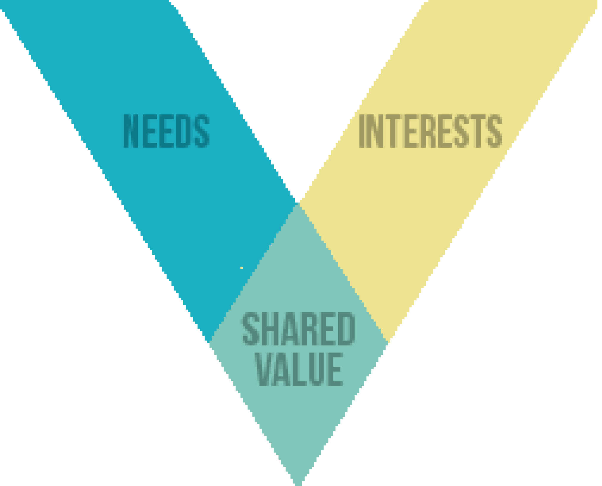 Global Shared Value Leadership