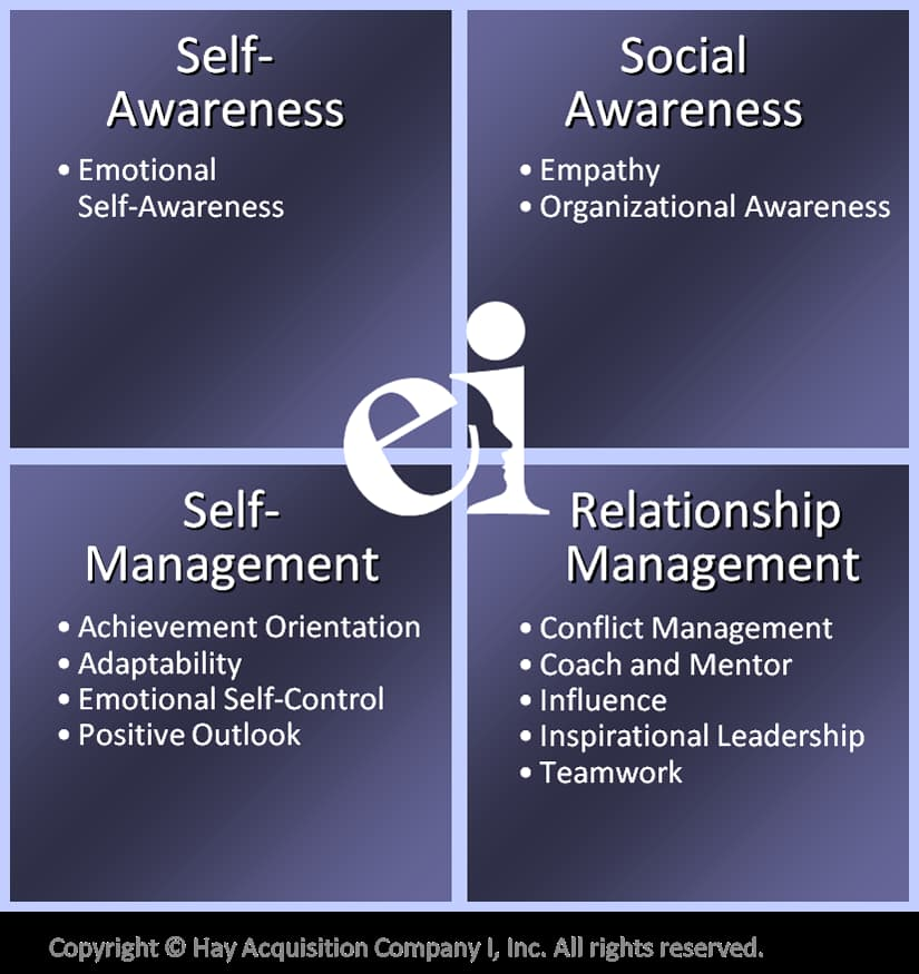 Emotional and Social Inventory Table. Self-Awareness. Social Awareness. Self-Management. Relationship Management.