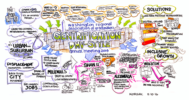 Graphic representation of findings from Washington Regional Association of Grantmakers presentation.