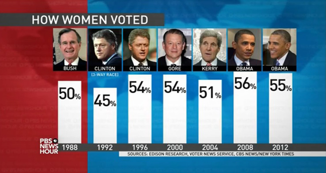 How Women Voted