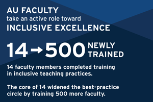 AU faculty take an active role toward inclusive excellence