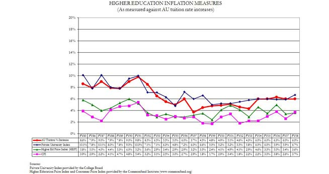 Higher Education Inflation Measures FY20102011