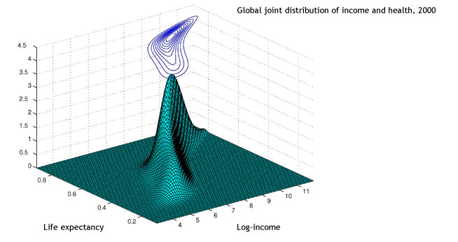 Multivariate density estimation:<br />Global joint distribution of income and health, 2000