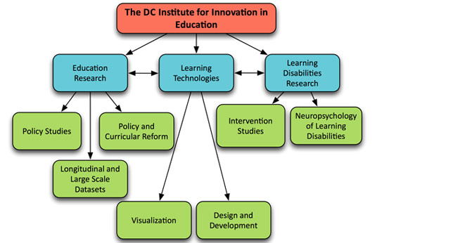 Institute for Innovation in Education chart