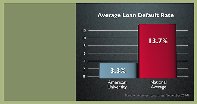 AU average loan default rate 3.3% vs. 13.7% national average